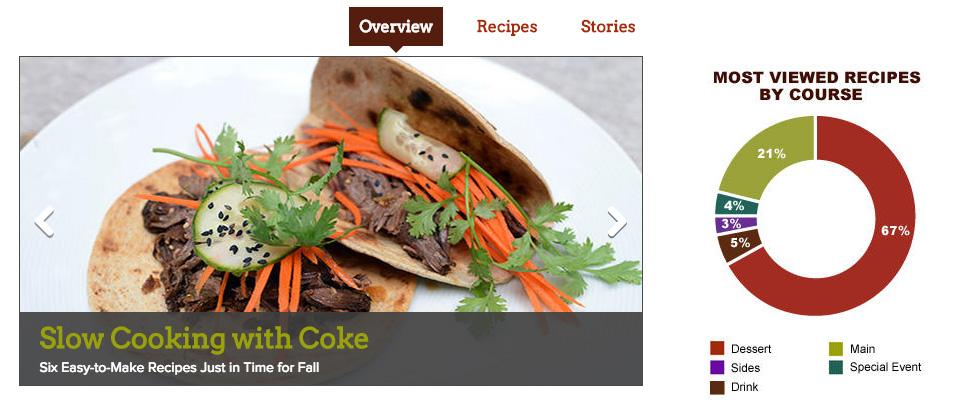 Coke_FoodAndRecipes_Overview